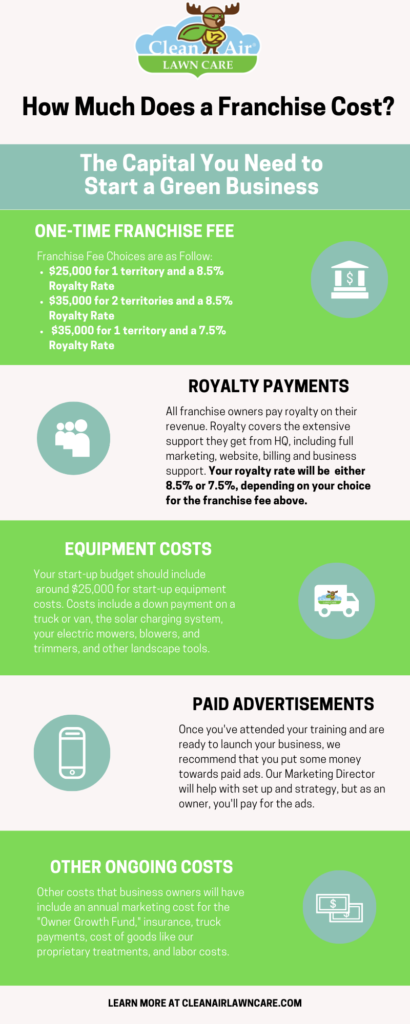 franchise costs